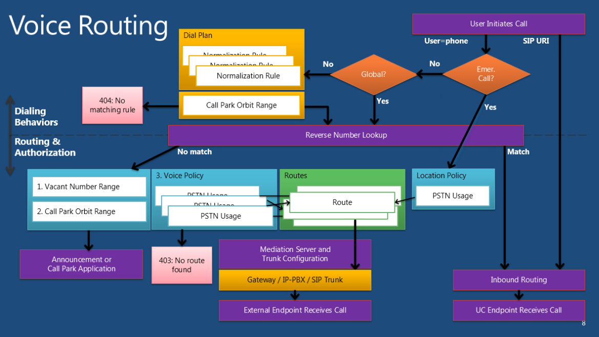 A Pictorial view of    Voice       Routing    in Lync Server   A Messaging  Unified Communication Portal